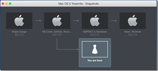 Develop and Deploy ASP NET 5 Apps on Mac OS X | Tony Sneed's