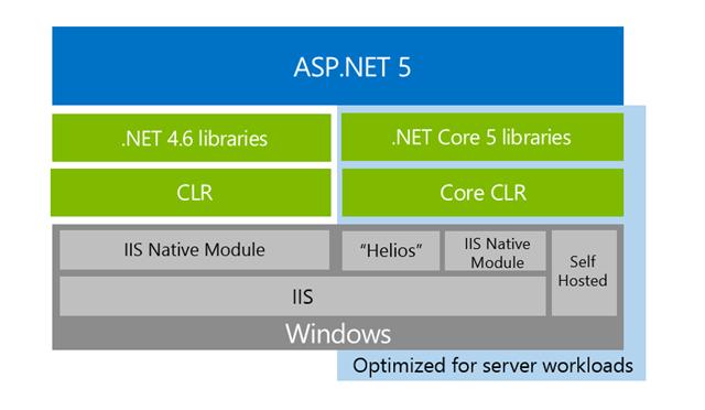 aspnet5-arch